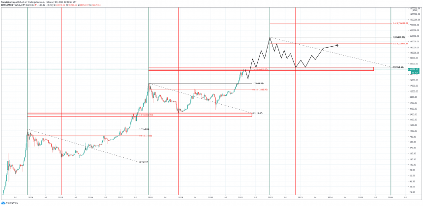 bitcoin bear market bottom 2022