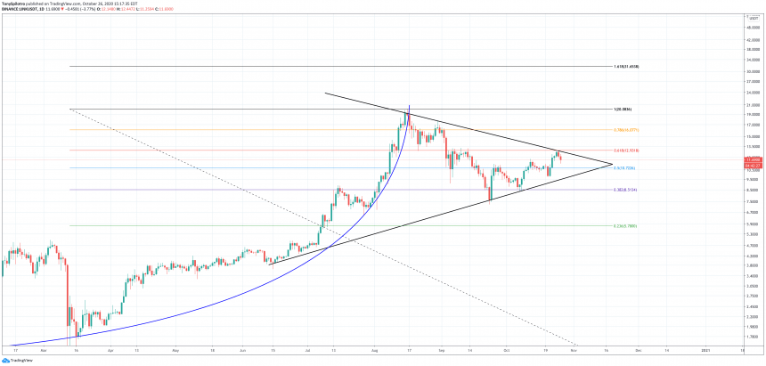 chainlink linkusdt fibs
