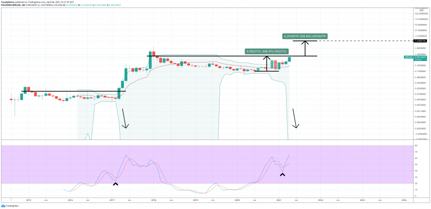 xrp ripple bollinger bands stochastic